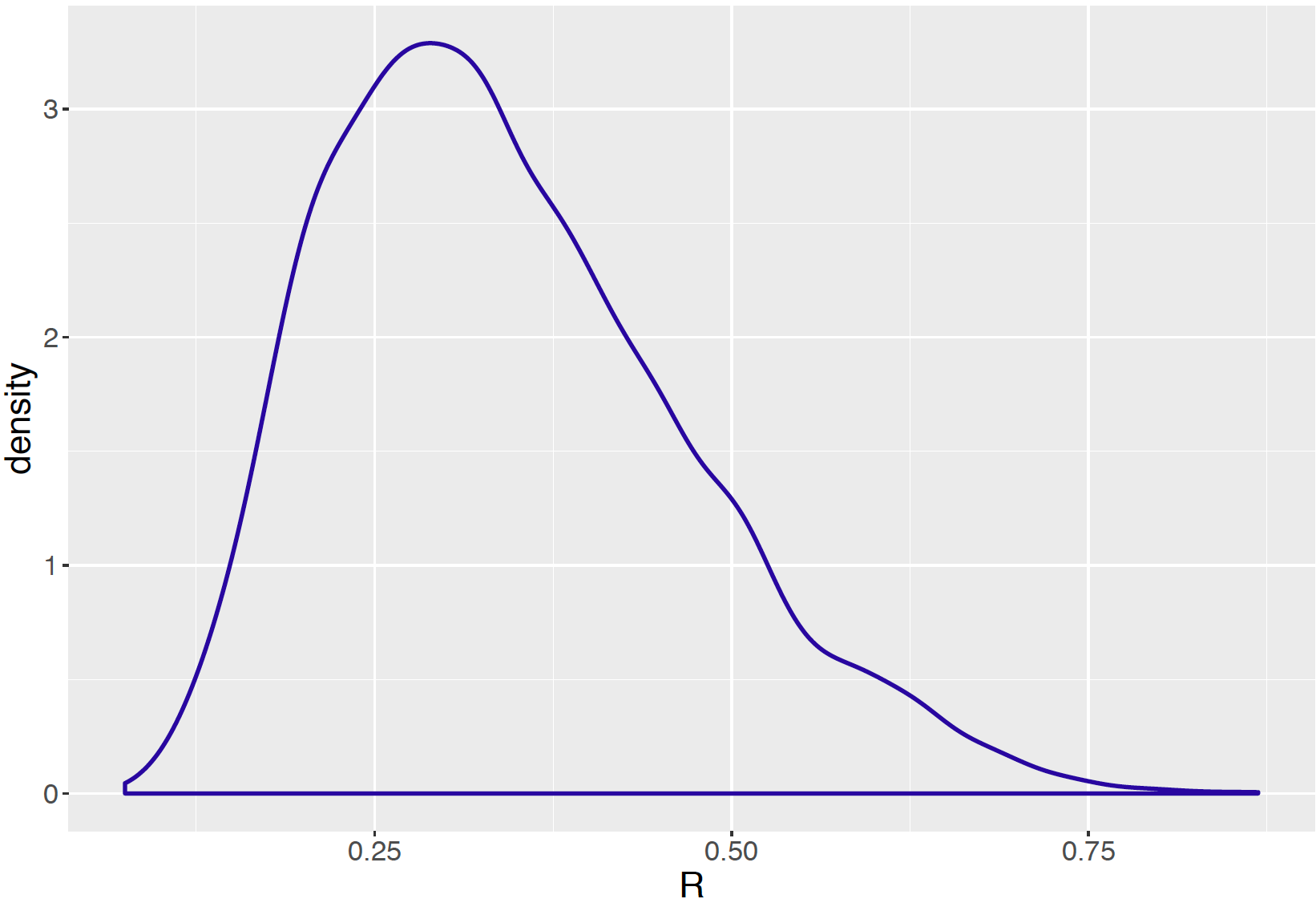 Density plot of the ratio $R$ from the posterior samples of tau and sigma.