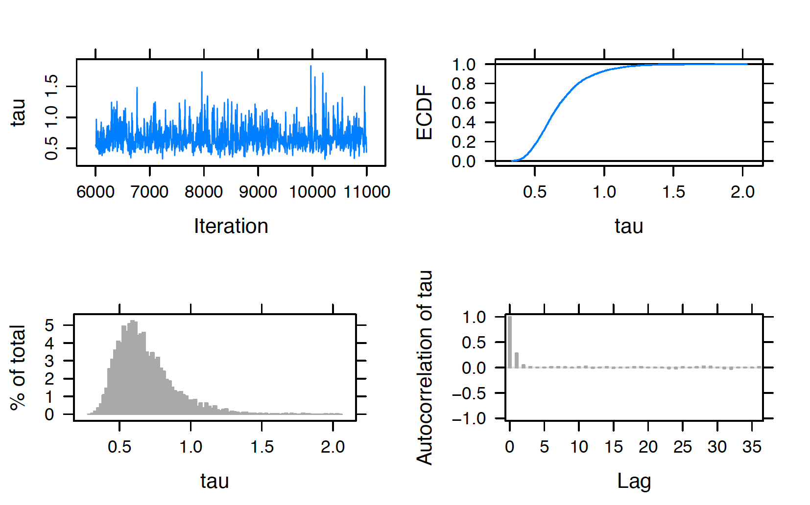 Diagnostic plots of simulated draws of $\tau$ using the JAGS software with the ```runjags``` package.