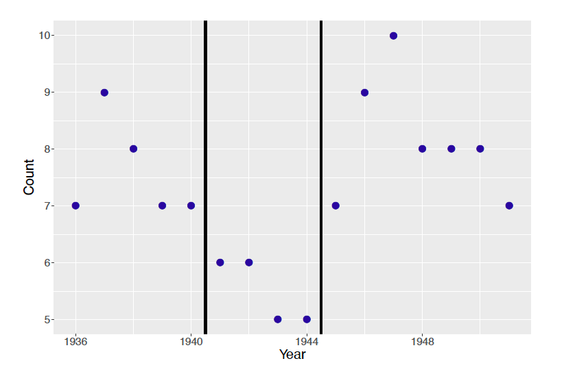 Dotplot of marriage rates in Italy from 1936 to 1951.