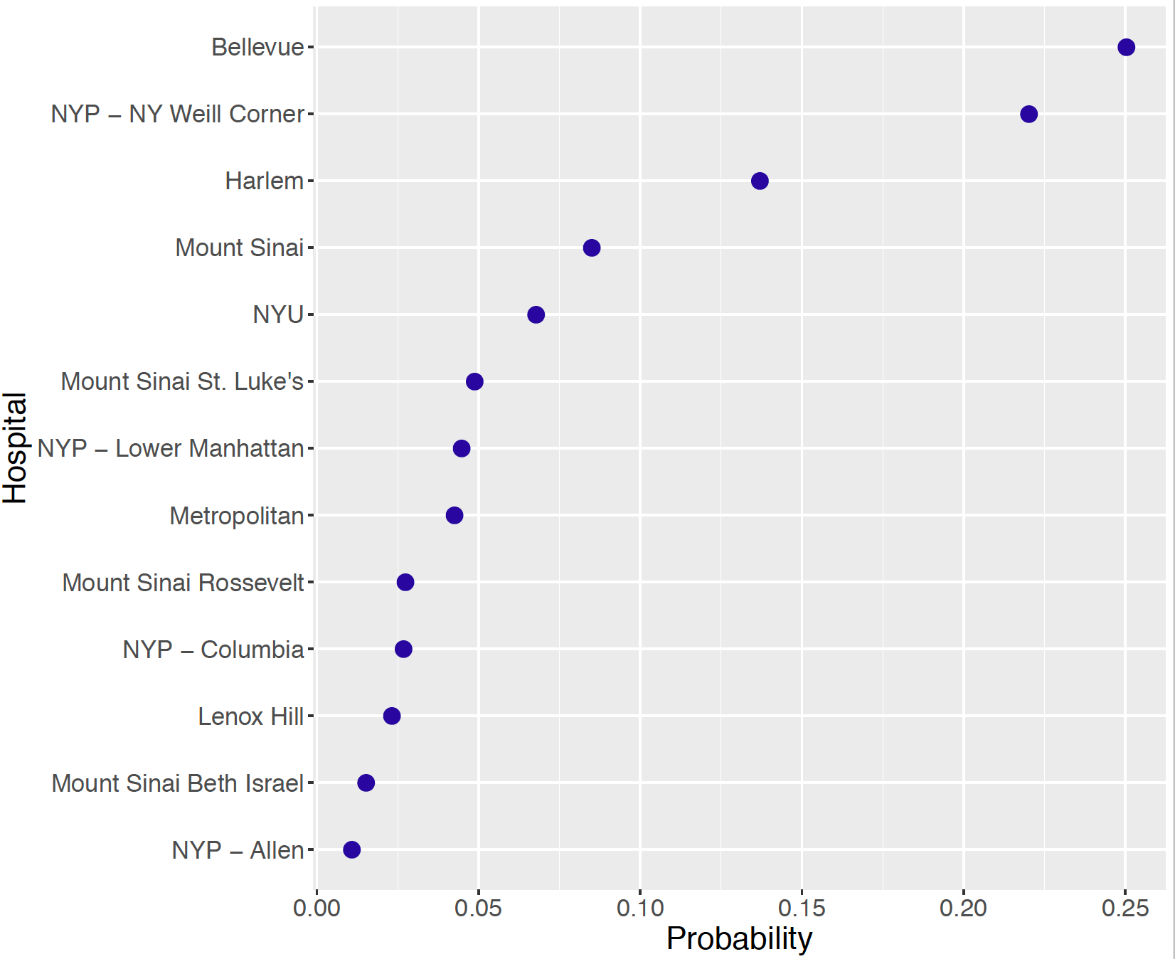 Posterior probabilities of the hospital that was ranked first.