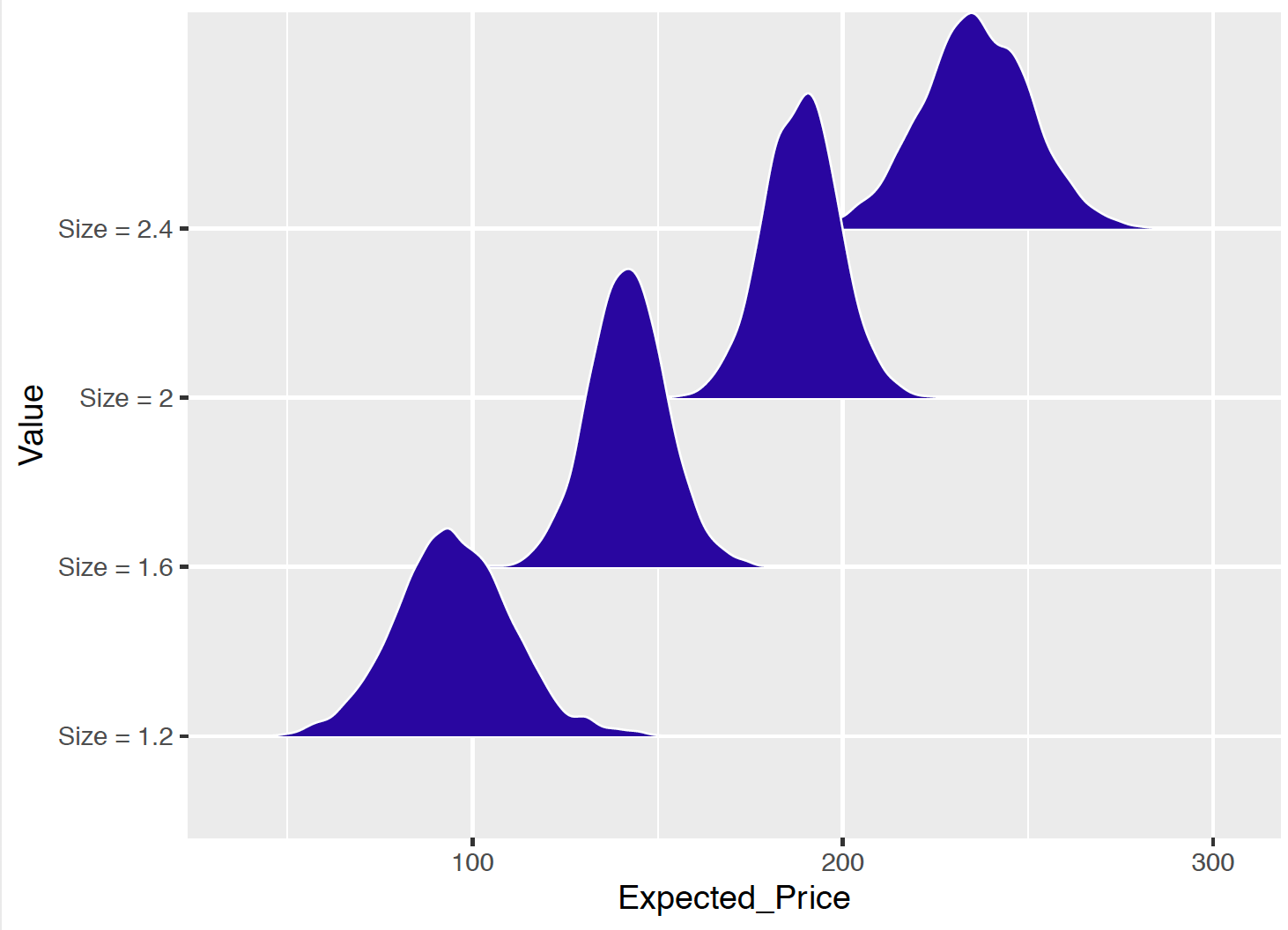 Density plots of the simulated draws of the posterior expected  house price for four different values of the house size.