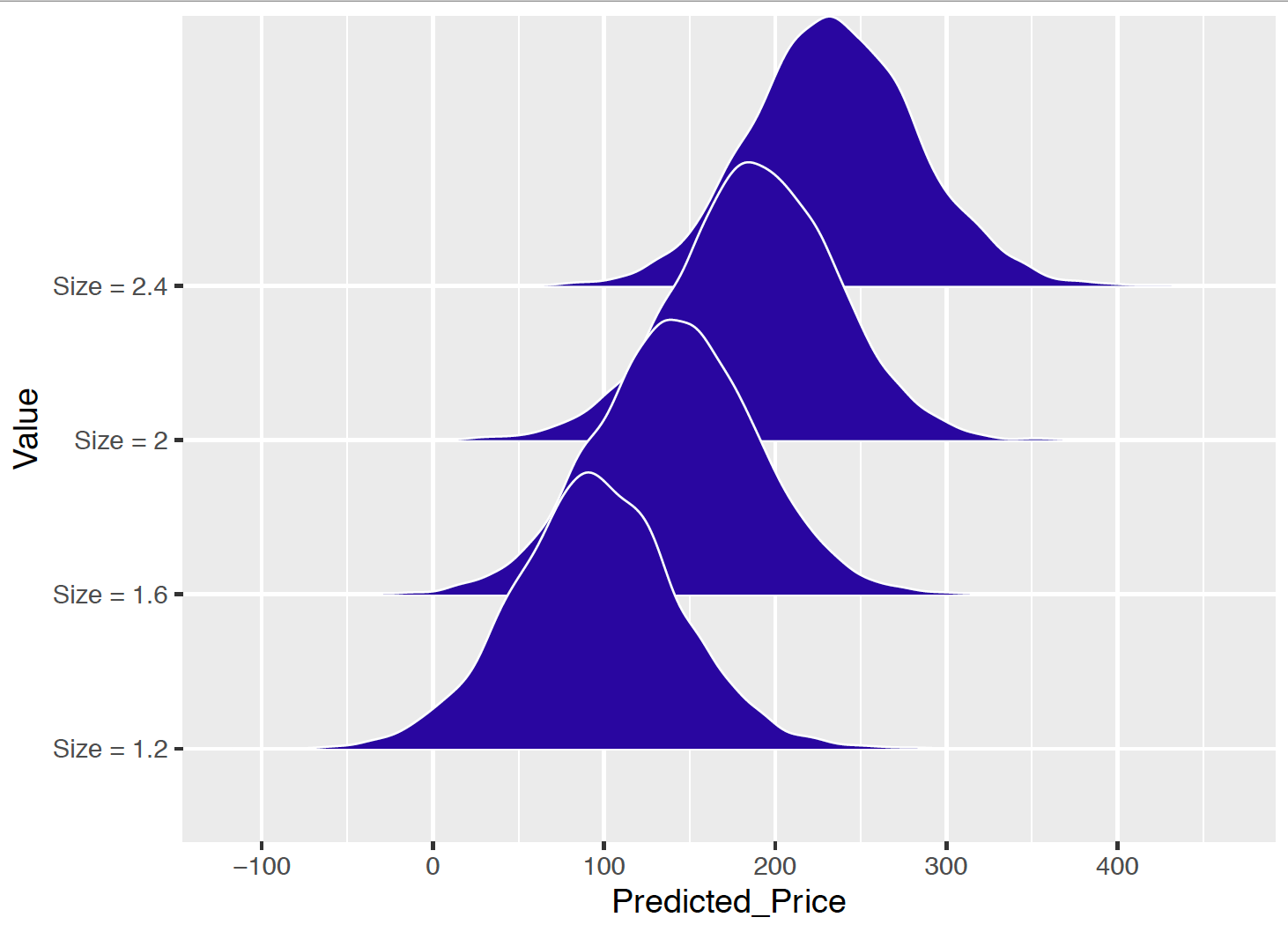 Density plots of the simulated draws of the predicted  house price for four different values of the house size.