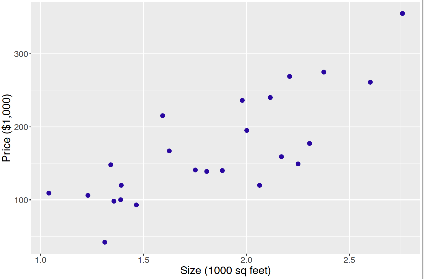 Scatterplot of price against size of house sales.