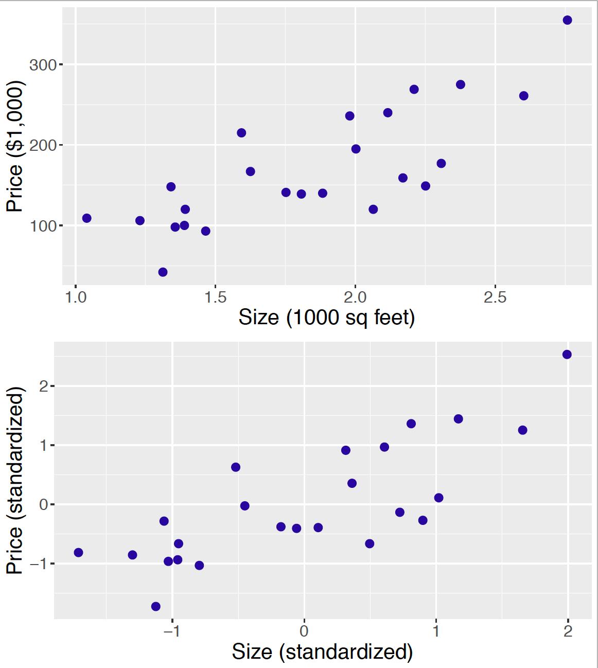Two scatterplots of price against size of house sales: both variables unstandardized (top) and both variables standardized (bottom).