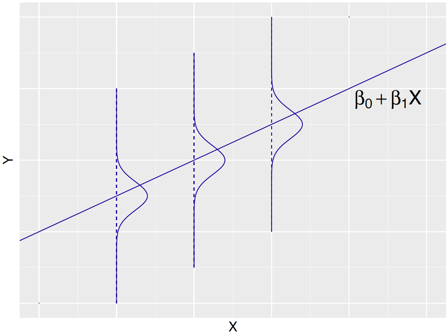 Display of linear regression model.  The line represents the unknown regression line $b_0 + b_1 x$ and the Normal curves (drawn sideways) represent the distribution of the response $Y$ about the line.