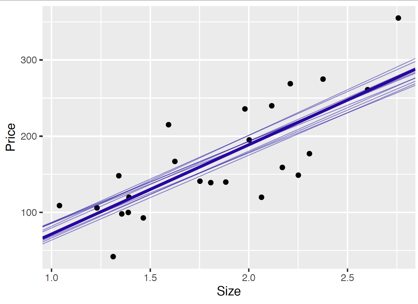 Scatterplot of the (size, price) data with the best line of fit (solid line) and ten simulated fits $b_0 + _1 x$ from the posterior distribution.