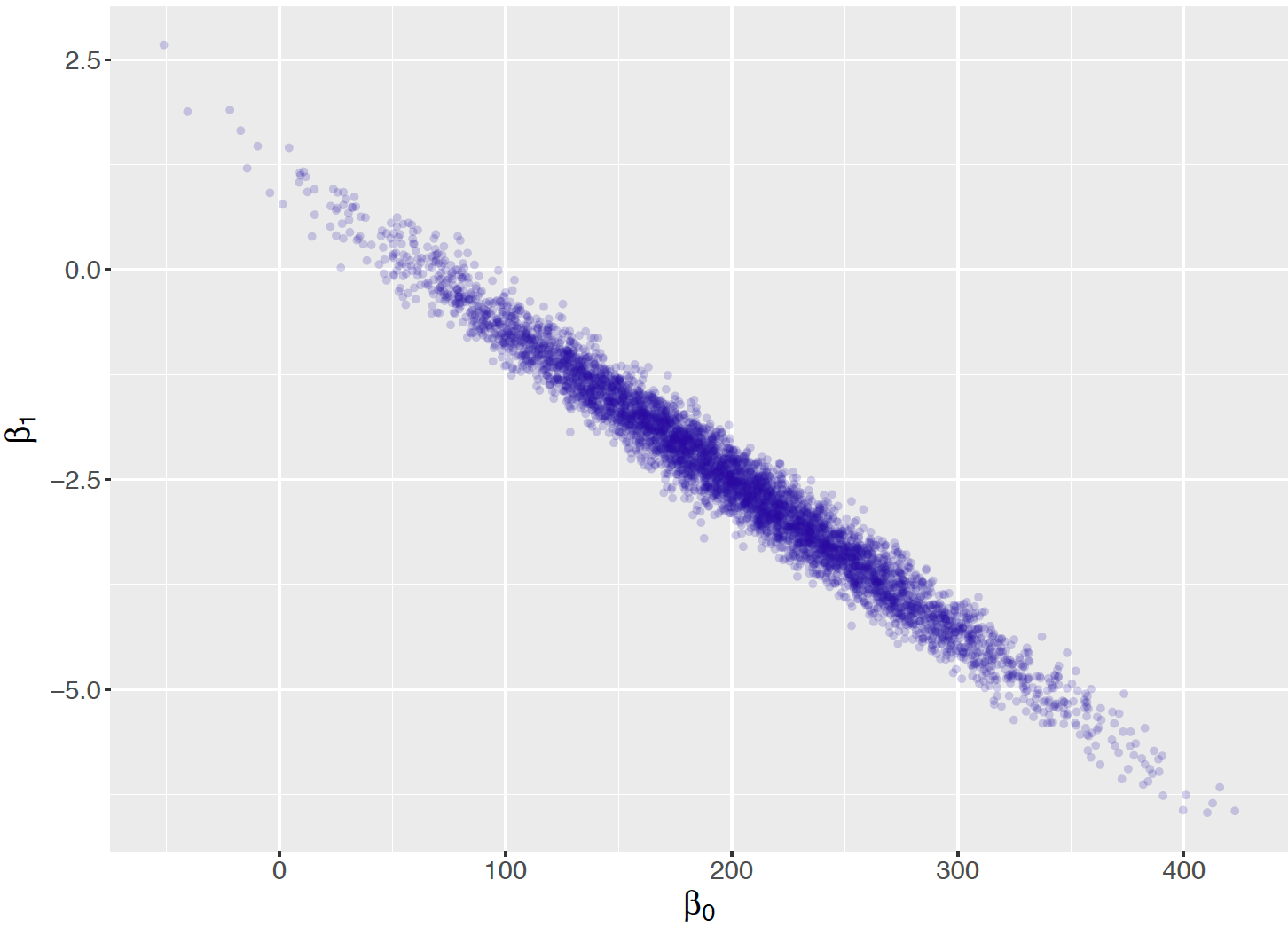 Scatterplot of simulated draws of the regression parameters from the conditional means prior.