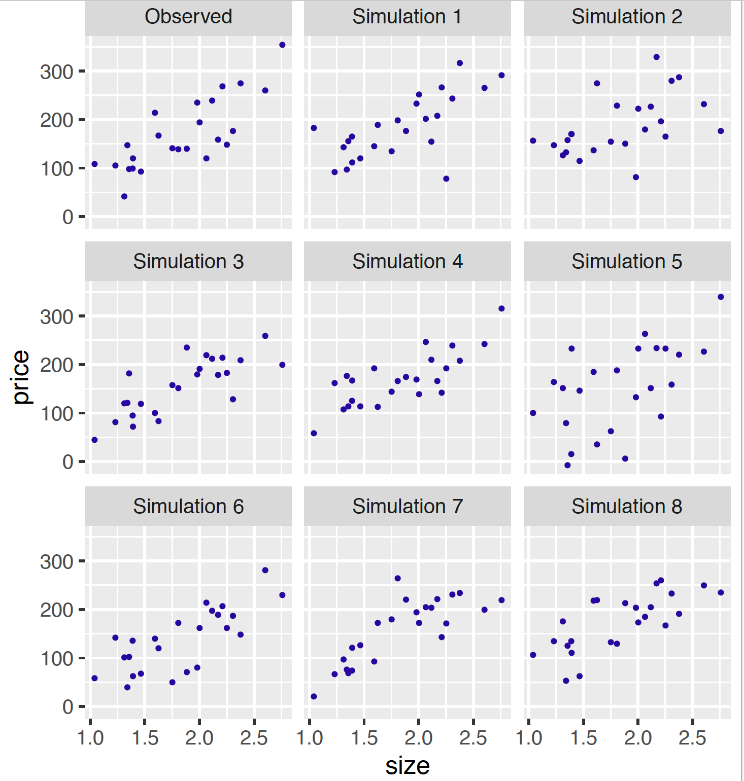 Scatterplots of observed and eight replicated datasets from the posterior predictive distribution.