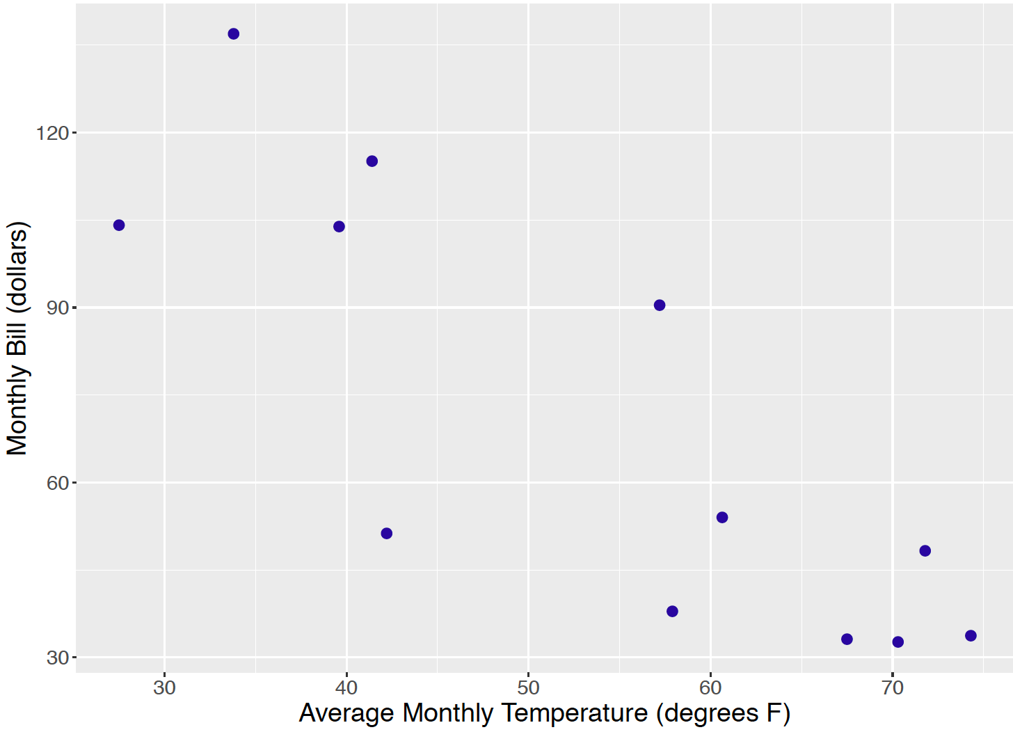 Scatterplot of average temperature and gas bill for twelve payments.