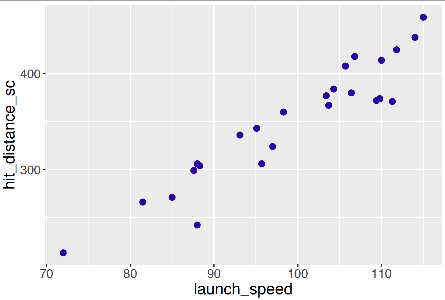 Scatterplot of launch speed and distance traveled for batted balls of Mike Trout during the 2018 season.