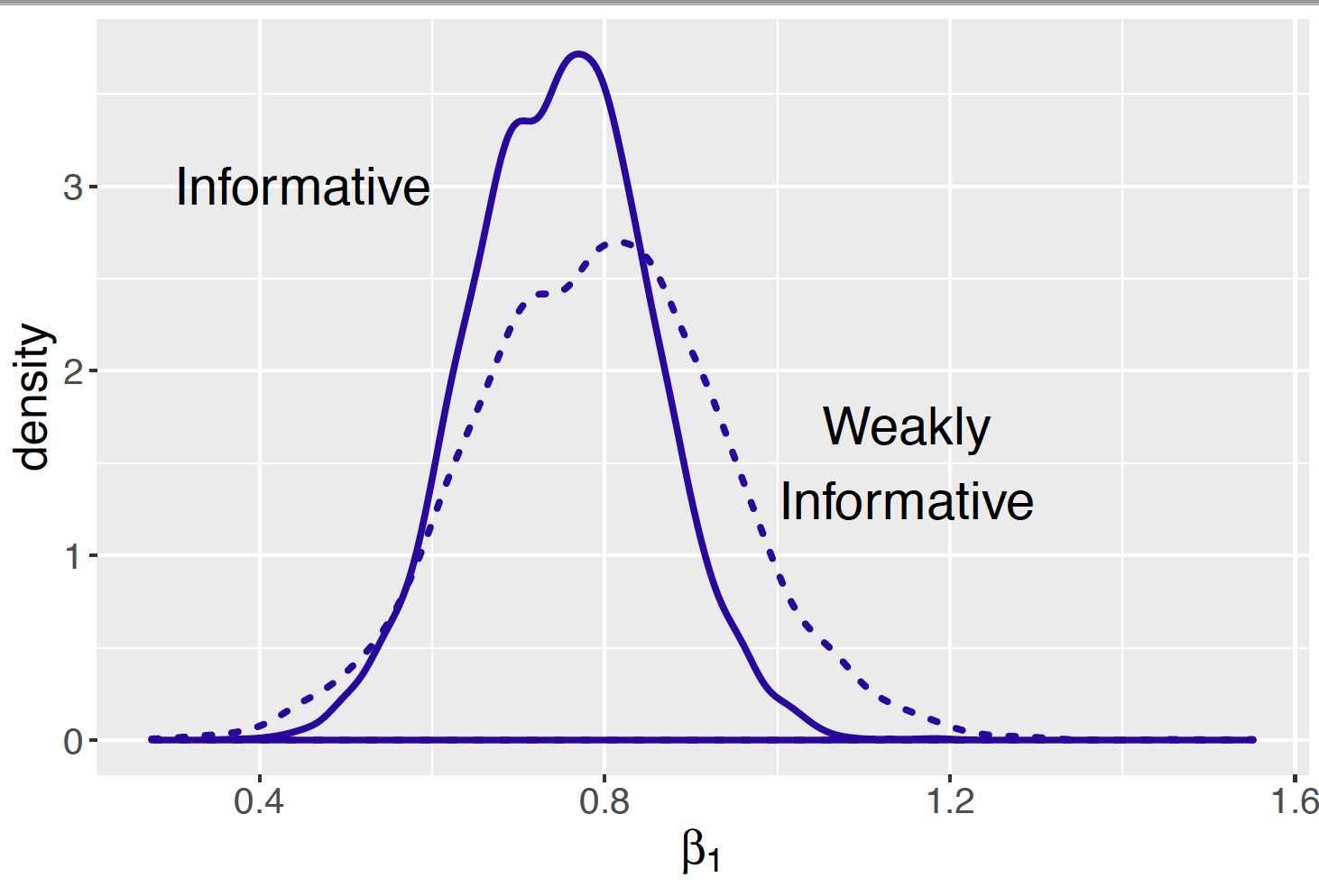 Density plots of posterior distributions of regression slope parameter using informative and weakly informative prior distributions.